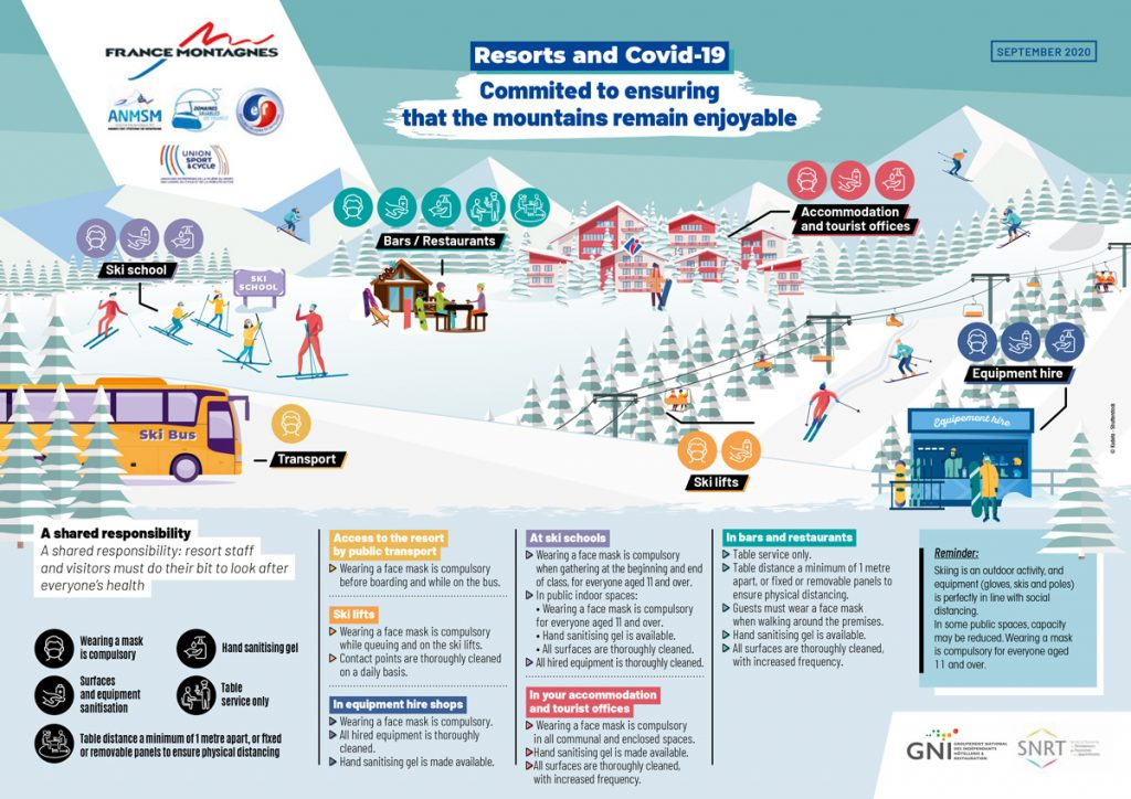 Infographic showing what measures will be in place on the mountains this season